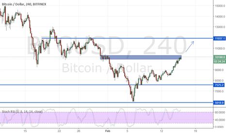 BTCUSD: bitcoin tried to break critical resistance