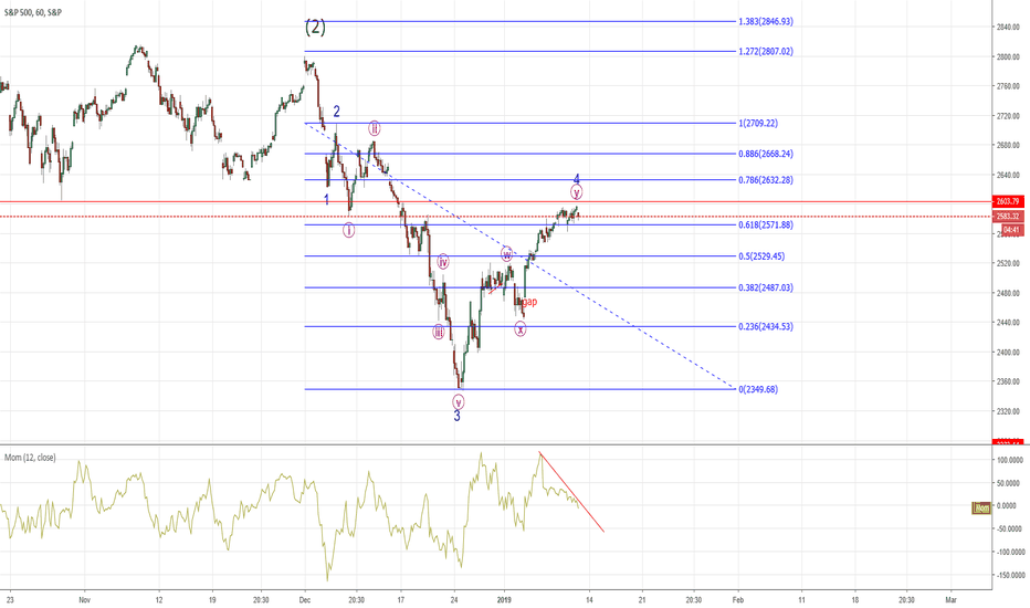 SPX: SPX - 4th wave may have finished?