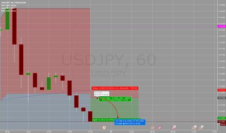 USDJPY: USDJPY fading a rebound