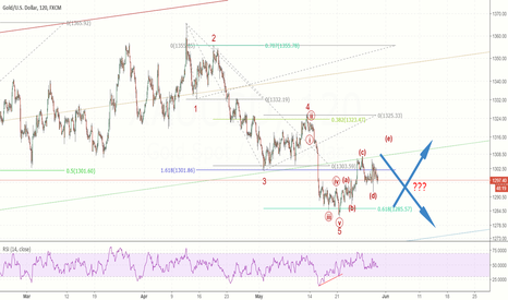XAUUSD: Which way for GOLD?