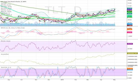 TLT: TLT Chart Looks Very Bullish for Bonds