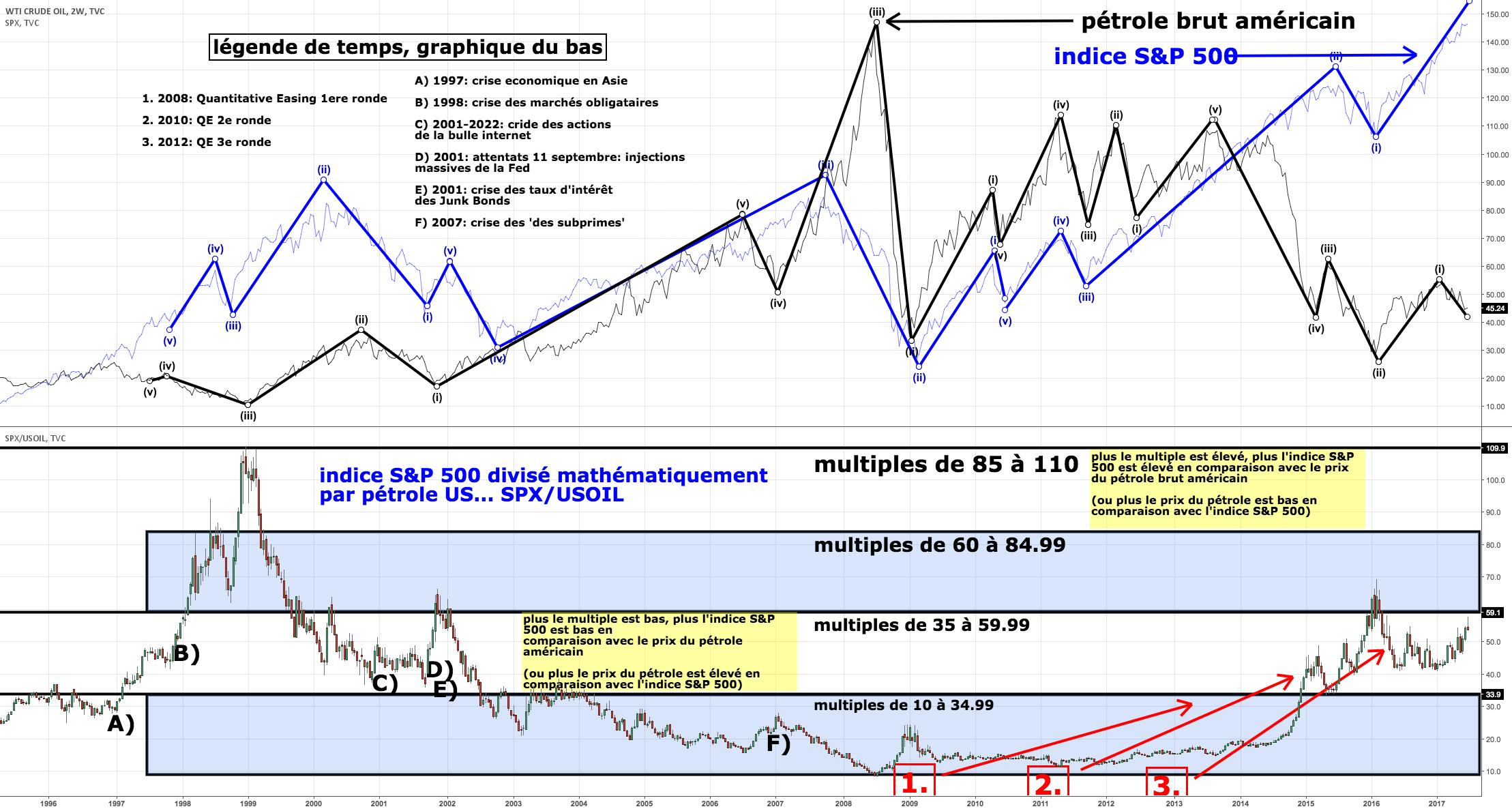 étude complexe entre pétrole brut américain et indice S&P 500