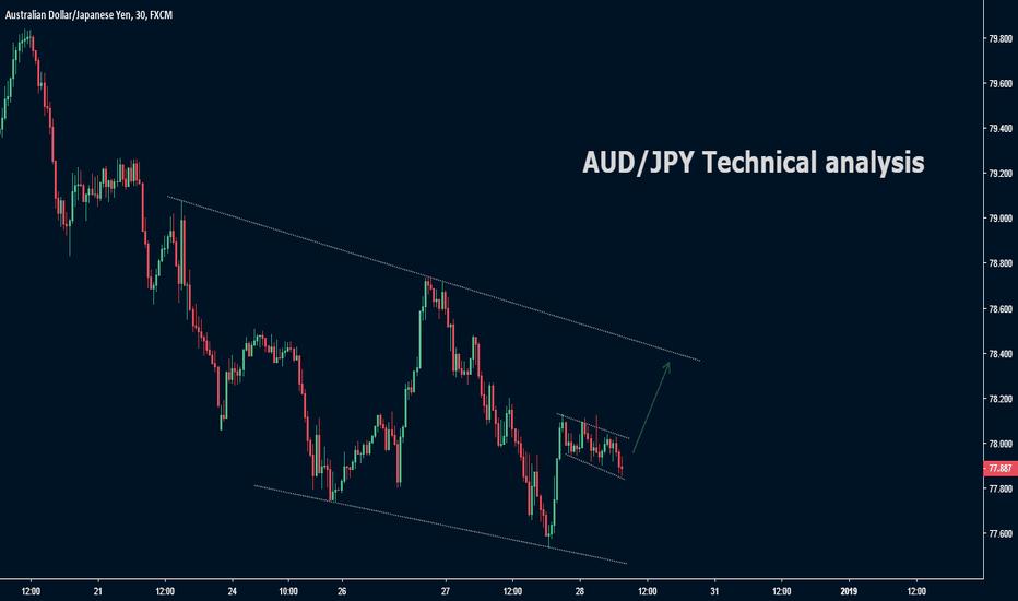 AUDJPY: AUD/JPY Technical analysis