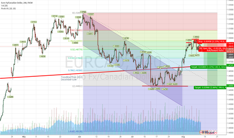 EURCAD: EURCAD Possible H&S