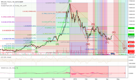 BTCEUR: At what price level (€) will BTC go through the red ellipse ?-.2