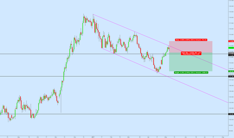 USDJPY: USDJPY Move to Downside