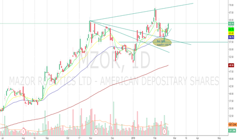 MZOR: MZOR Daily Bullish Set Up