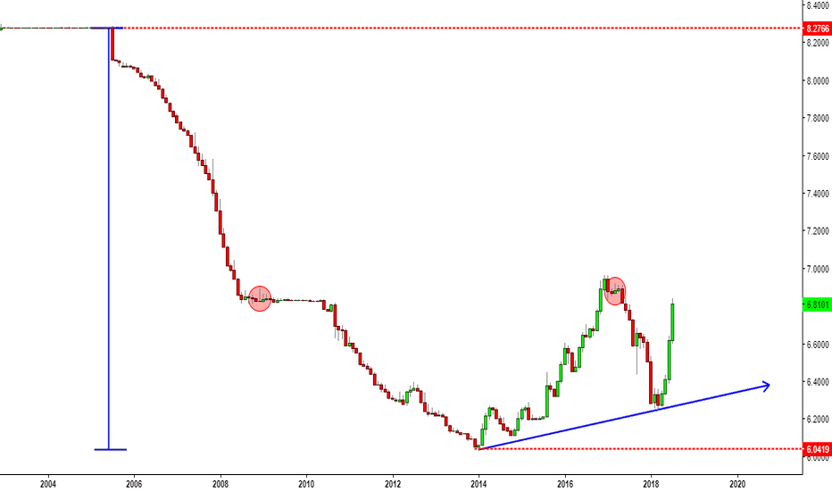 USDCNY: USDCNY enough room to go if they want