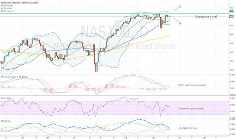 NAS100: NASDAQ Is Waiting for FOMC?