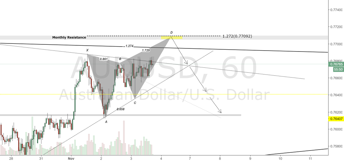 AUDUSD 1H Chart Bearish Butterfly