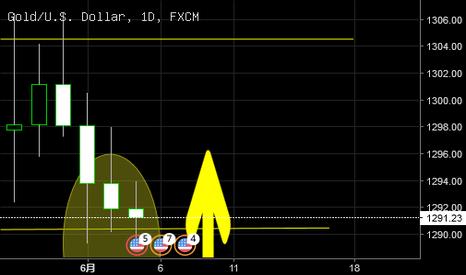 XAUUSD: XAUUSD黄金日线一个震荡区策略分析日内