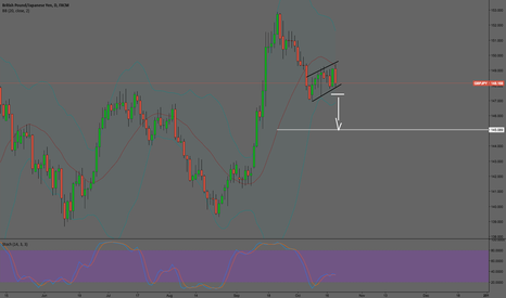 GBPJPY: GBPJPY Short term setup