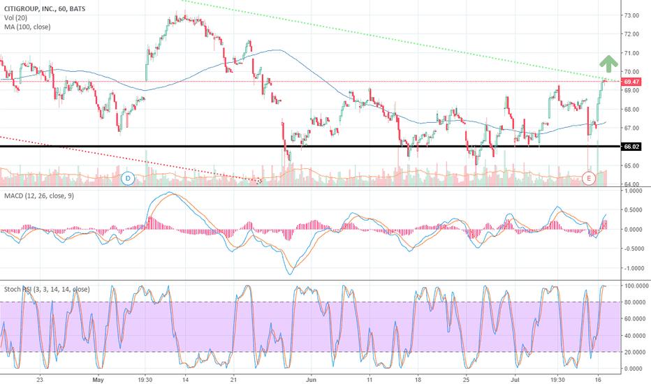 C: Break out or Break down - $C - Citigroup