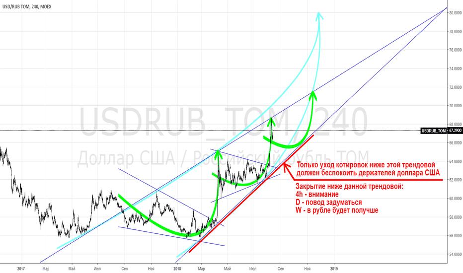 USDRUB_TOM: USDRUB - держателям USD: прекратить беспокоиться и начать жить