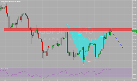 GBPJPY: Bearish Bat