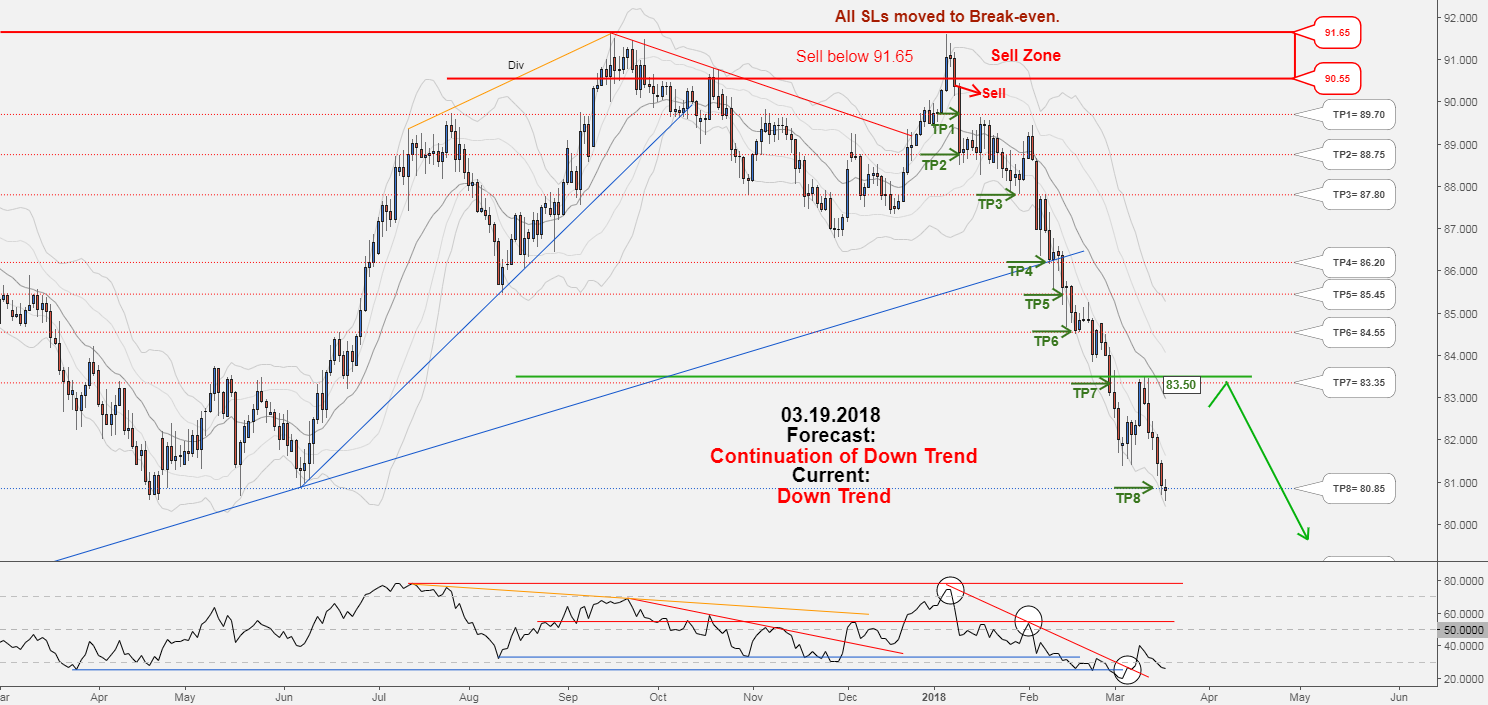 CADJPY weekly update:Total profit 8358 pips in 48 days