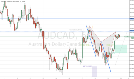 AUDCAD: AUDCAD structure trade turned cypher