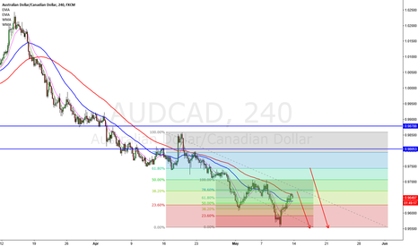 AUDCAD: Short AUDCAD near 618 and 782 fib