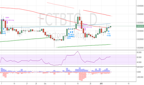 FCTBTC: FCT is breaking upwards