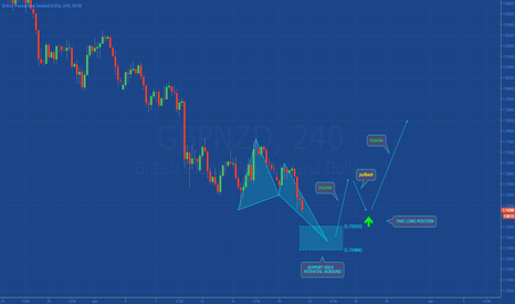 GBPNZD: [GBPNZD] POTENTIAL SUPPORT AREA