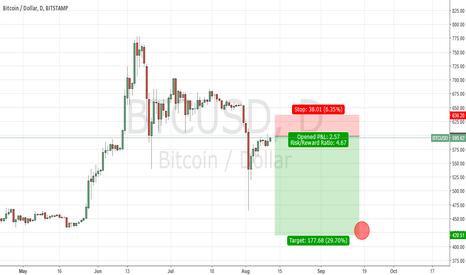 BTCUSD: bitcoin. D1