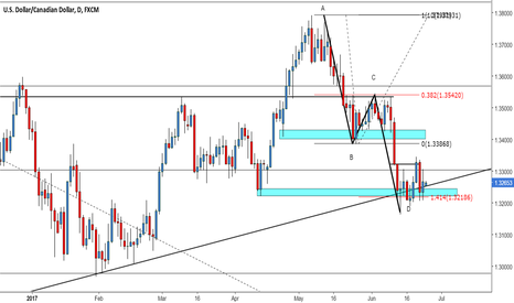 USDCAD: ALT AB:CD PATTERN
