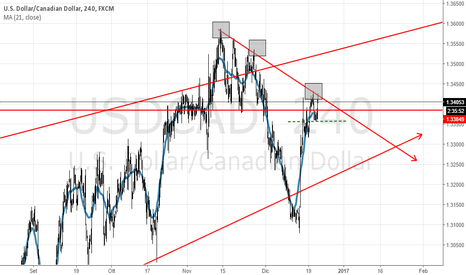 USDCAD: USD/CAD H4