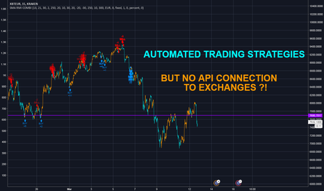 XBTEUR: Automated Trading Strategies ::
