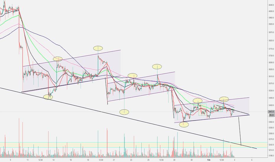 XBTUSD: xbt bitcoin price action short. pattern