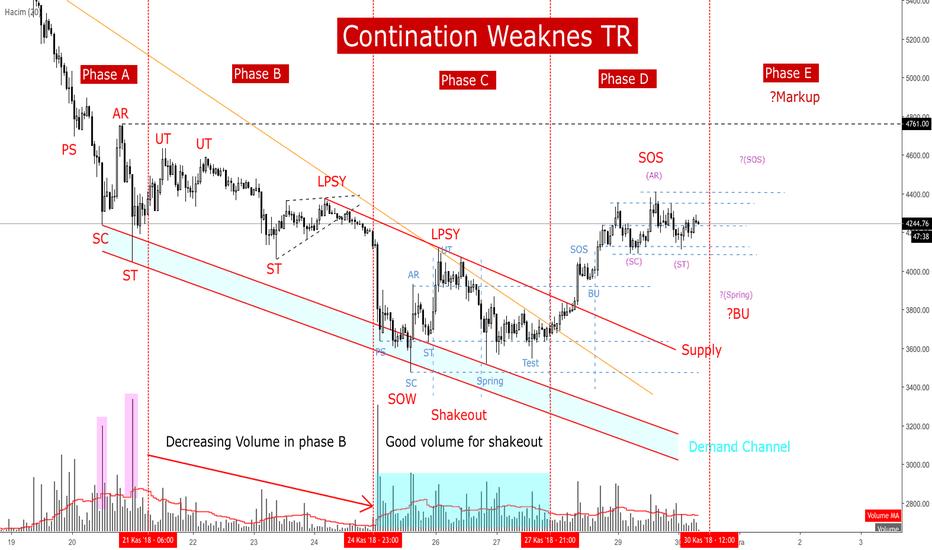 BTCUSD: BTCUSD / Contination Weakness Trading Range / 30.11.2018