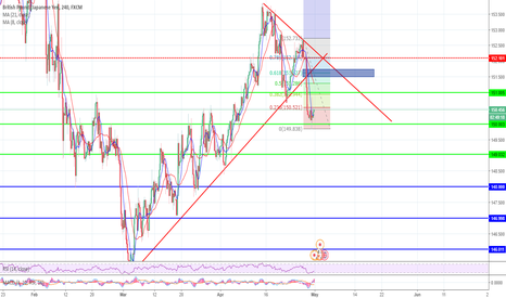 GBPJPY: GBPJPY Breakout retest sell.