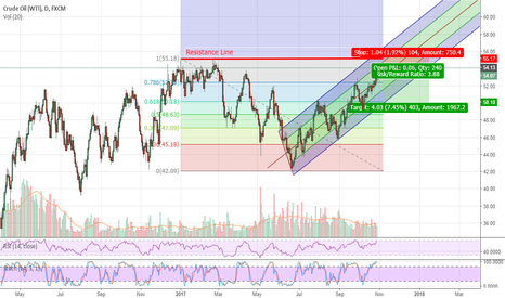USOIL: Crude technical short
