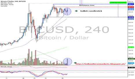 BTCUSD: Increased volume! It is a sign of breaking the resistance?