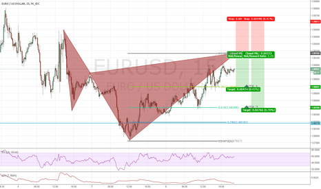 EURUSD: Bearish Cypher Pattern Opportunity