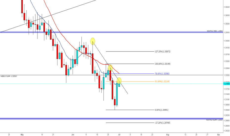 GBPUSD: GBP/USD - NEW DOWNSIDE LEG?