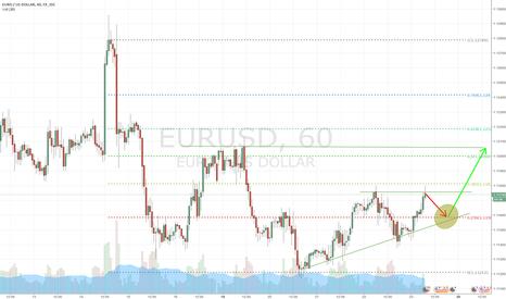 EURUSD: EU uptrend continuation