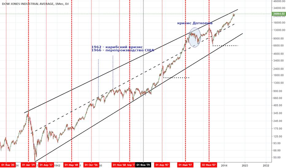 DJI: DJI. Фондовый рынок - обвал не скоро, продолжение роста