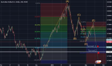 AUDUSD: chyba dobrze odczytalem wykres ... czy sie mylę??