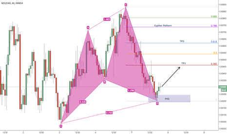 NZDCAD: Bullish Cypher Pattern on NZDCAD 60 min