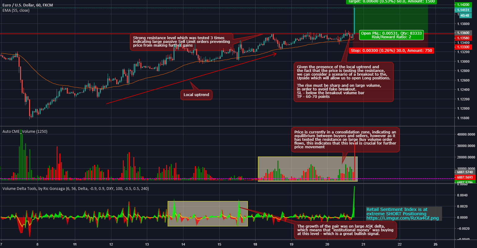 Profiting From Order Flow How To Follow The Institutional Money For Fx Eurusd By Varianse Tradingview