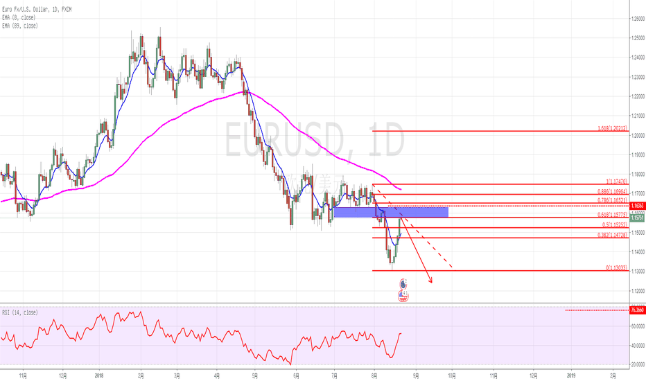 EURUSD: 欧元来到了做空的位置