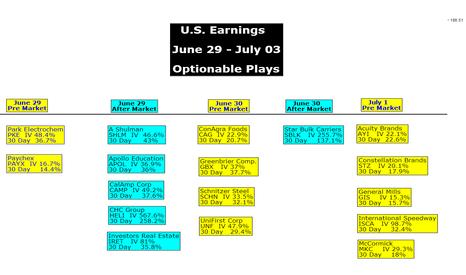 XSP: U.S. Earnings June 29 - July 03 Optionable Plays