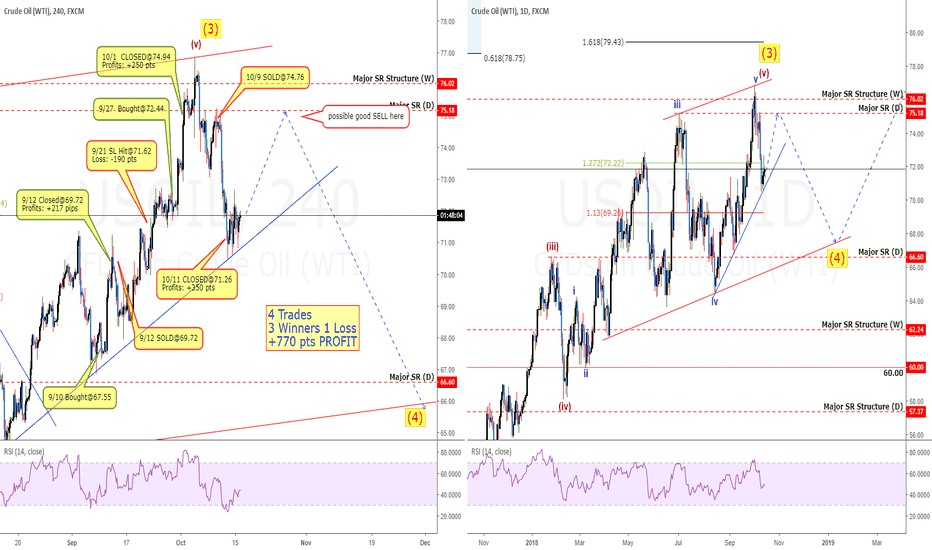 USOIL: USOil: Did This Finish The Bull Wave?