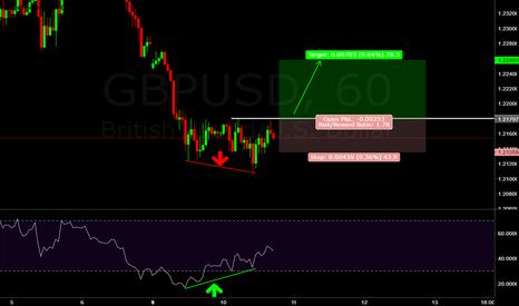 GBPUSD: GBP/USD (((FORECAST))) Rsi divergen