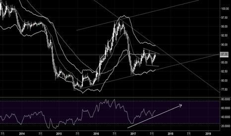 FXY: 円高再開の可能性