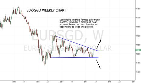 EURSGD: Descending Triangle on EUR/SGD