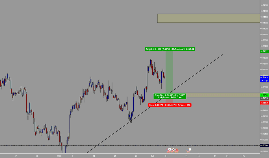 AUDUSD: bullish aud/usd