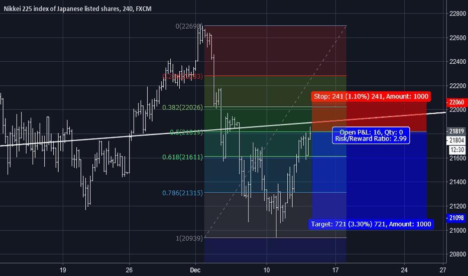 JPN225: JPN225  Short  Ratio of profit to loss 1:2