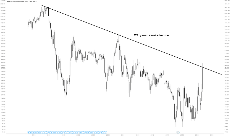 PYX: PYX at 22 year resistance