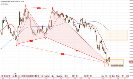 GBPNZD: GBPNZD Butterfly pattern H4